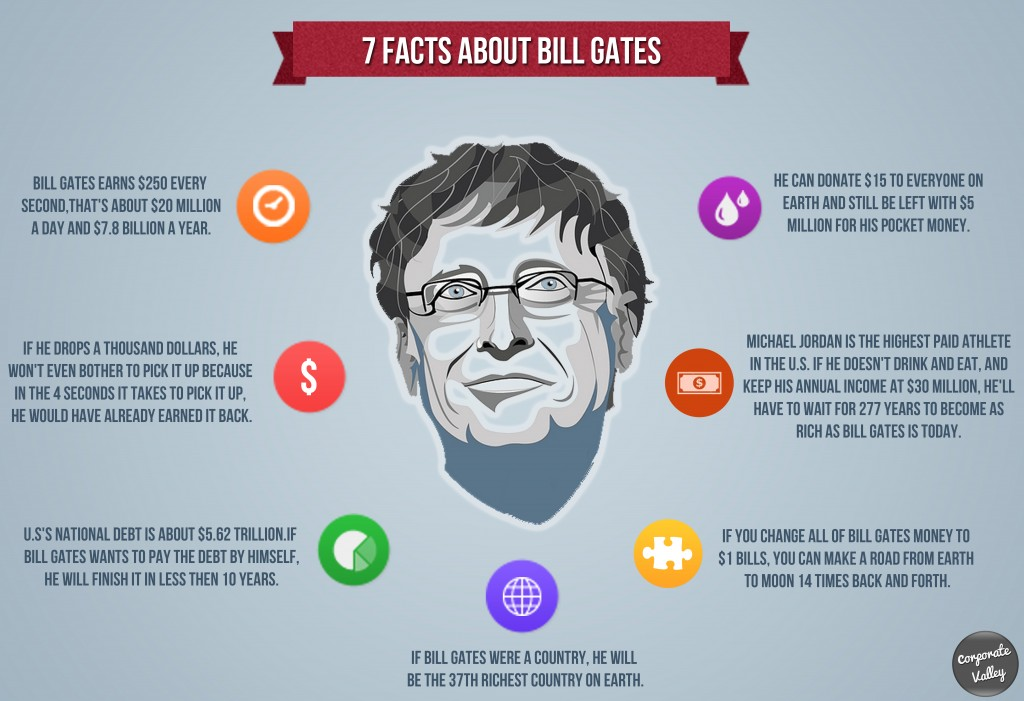 Infographic – 7 Facts About Bill Gates