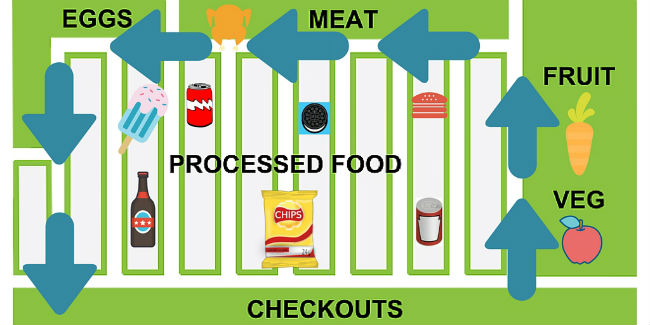 My Fat-Burning Supermarket Trick